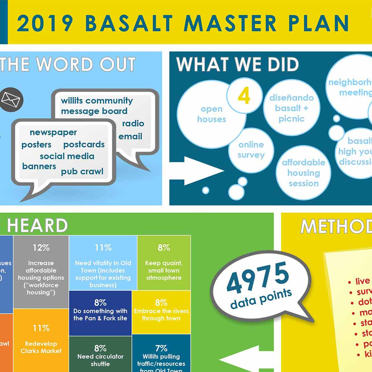 Town of Basalt Master Plan Update